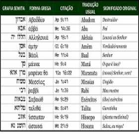 Palavras semitas no NT grego